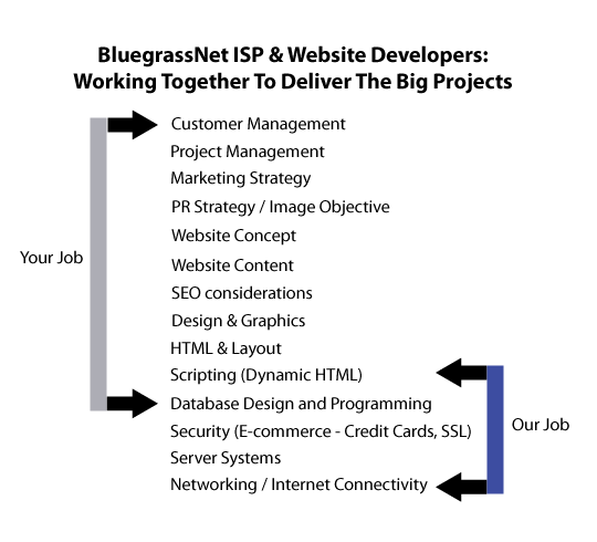 website development hierarchy