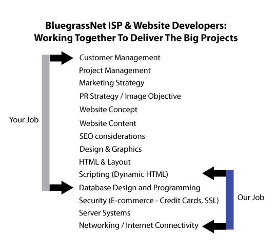 website development hierarchy